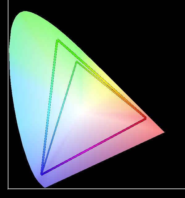 La rappresentazione degli spazi colore sRGB (triangolo piccolo)  ed AdobeRGB (triangolo più grande)