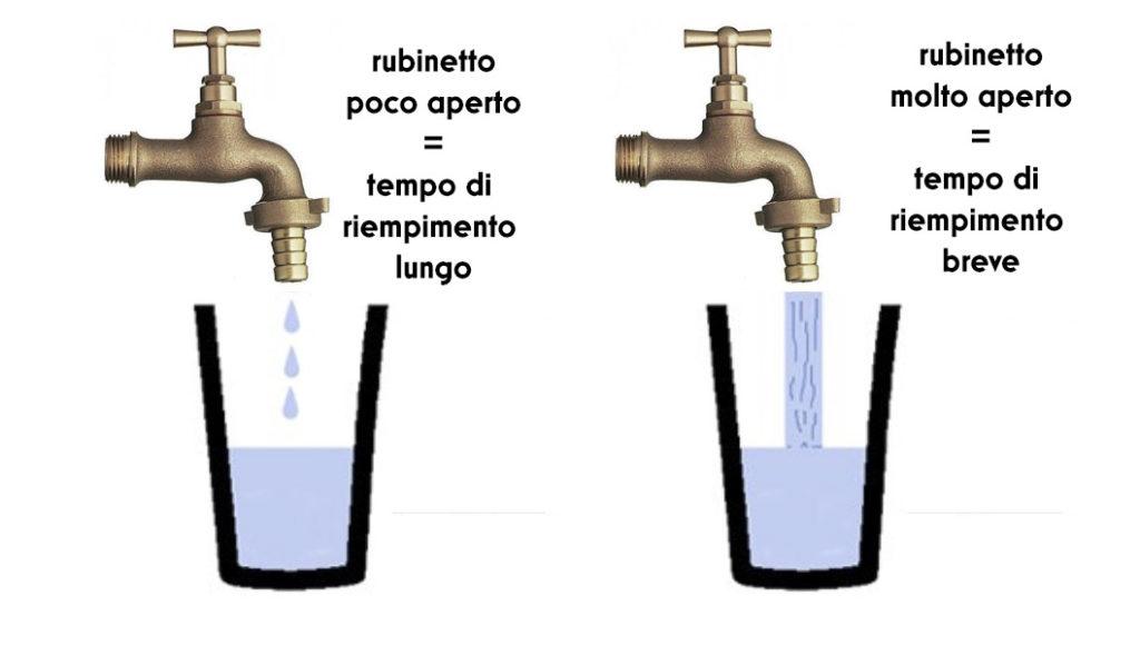 La coppia tempo diaframma spiegata con un esempio idraulico