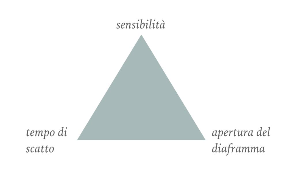 Il triangolo dell'esposizione