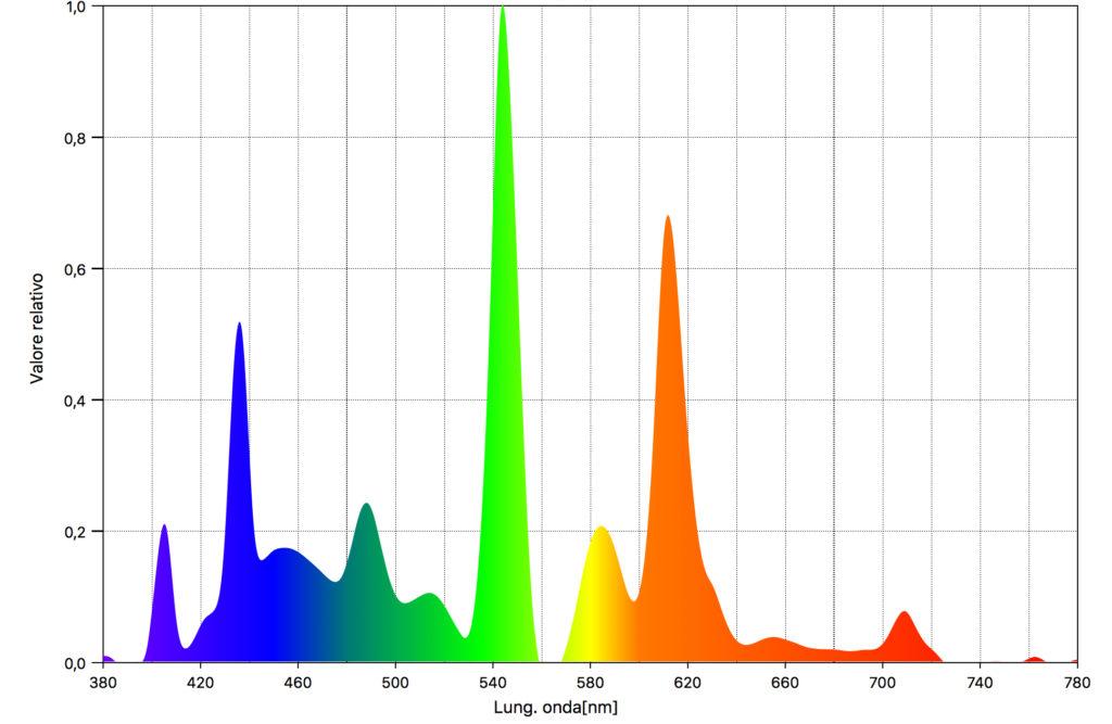 Lo spettro della lampadina fluorescente