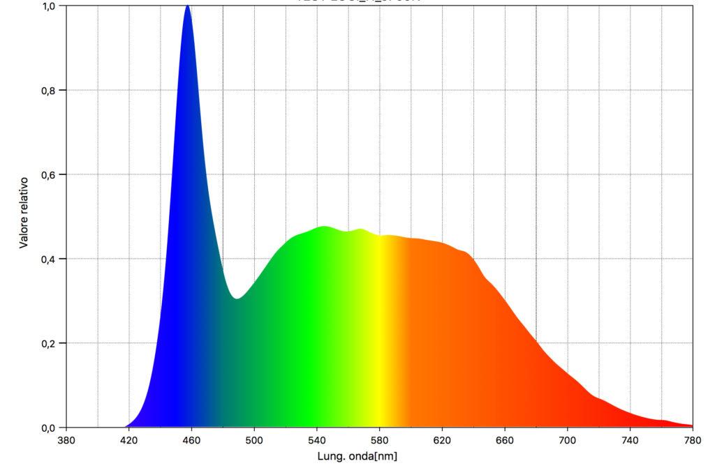 La qualità della luce della lampada led misurata con il CRI