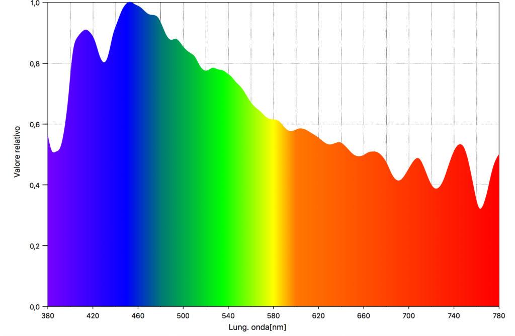 Spettro luce solare