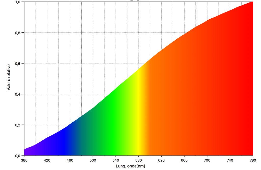 spettro lampada al tungsteno