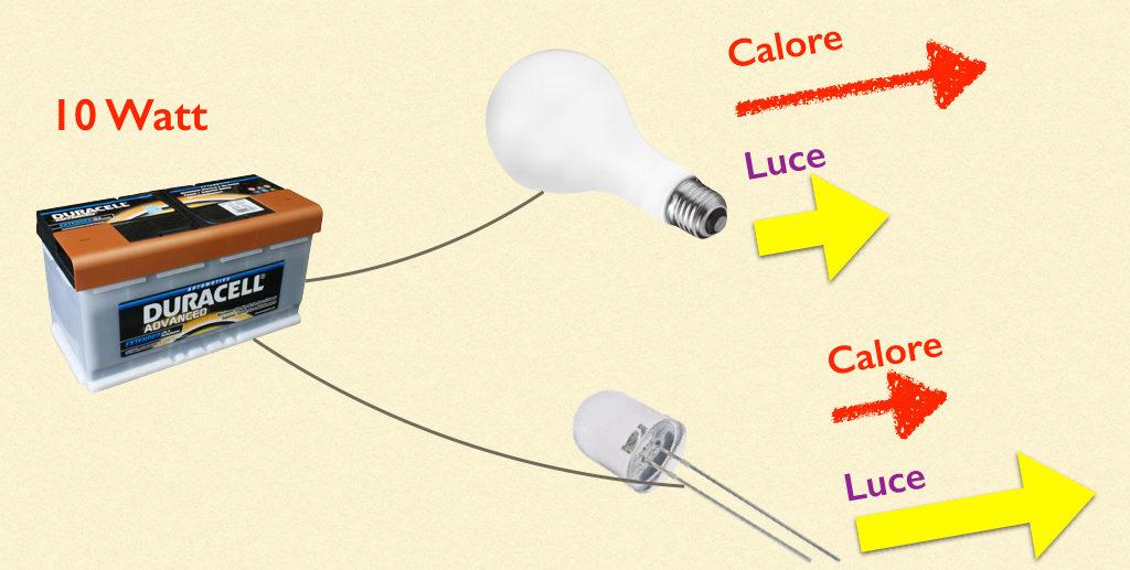 A parità di energia, sorgenti diverse possono avere una diversa resa luminosa