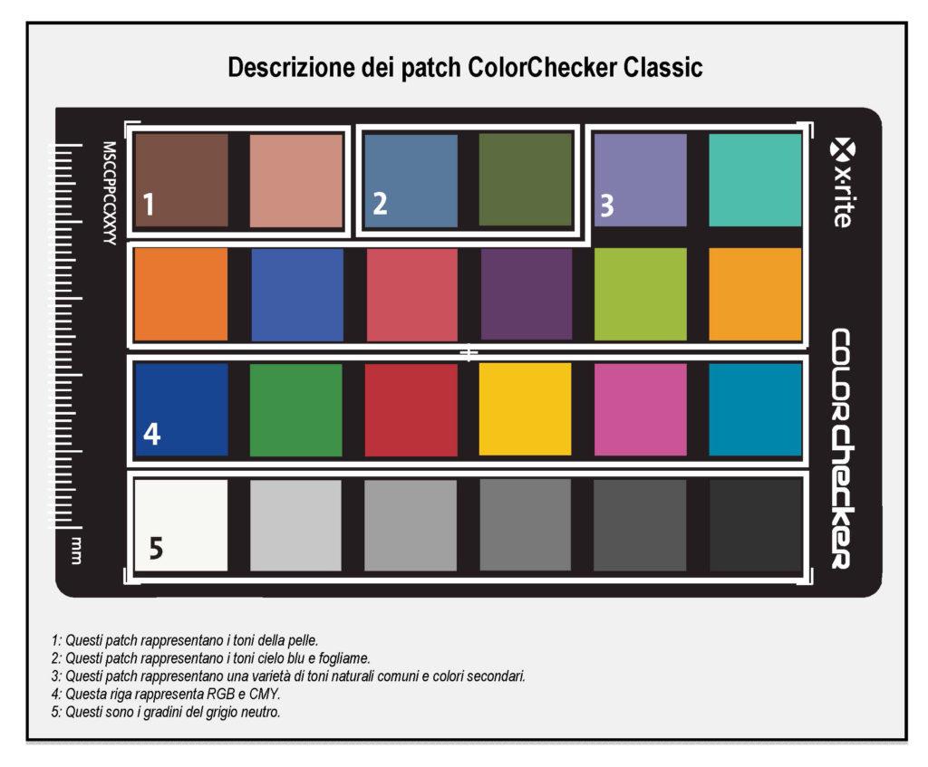 La descrizione dei riferimenti cromatici del pattern ColorChecker Classic