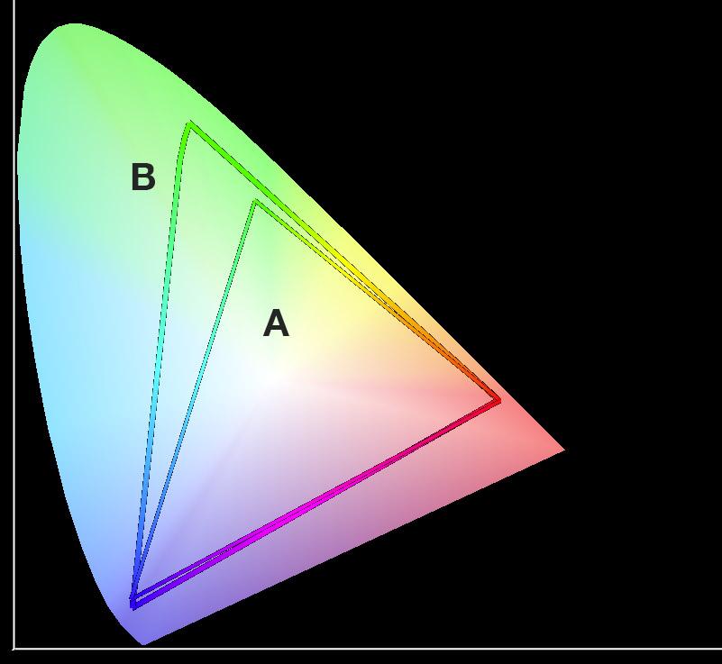Spazio di origine e spazio di destinazione su cui operare la conversione colore.