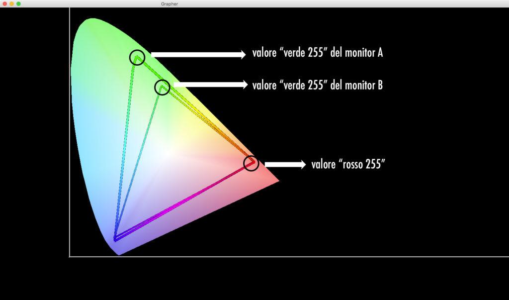 Confronto fra spazi colore di due monitor.